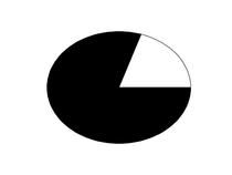 piechart convergence iteration 0